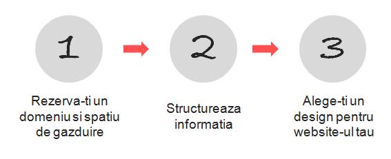 primii pasi-website-2